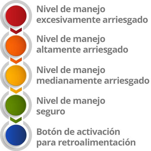 descripción de niveles del semaforo dmas